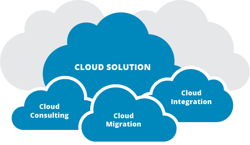 examar Cloud Solutions
